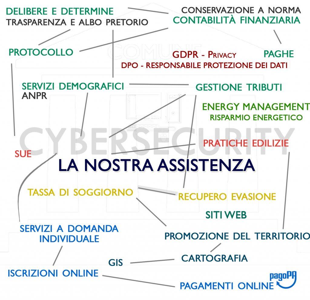 LA NOSTRA ASSISTENZA   TCS - Total Consulting System
